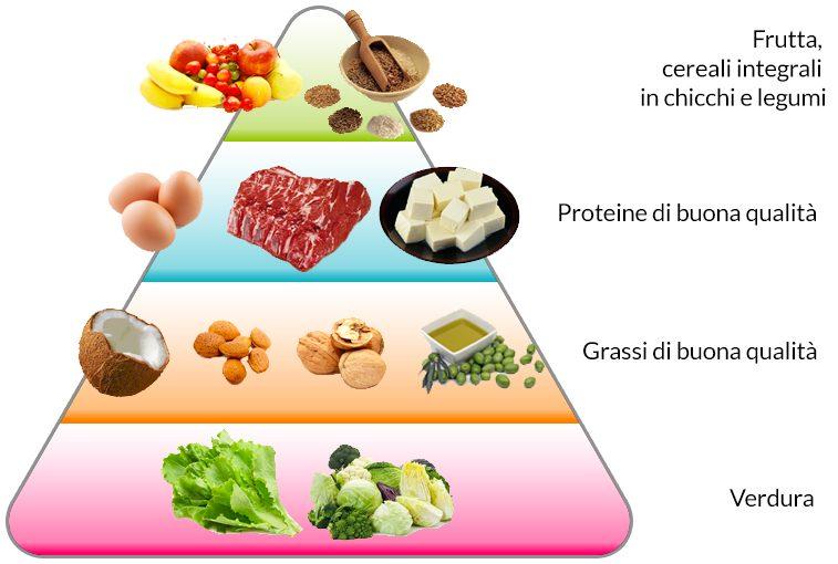 cosa mangiare per vivere sani